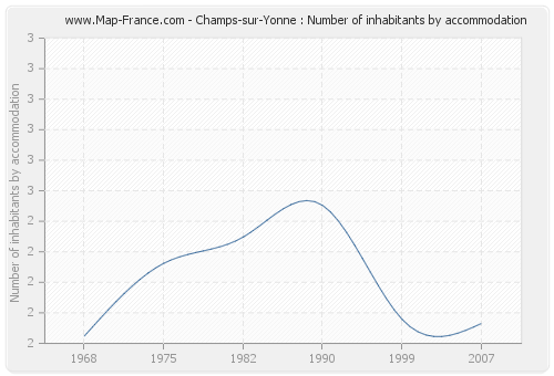 Champs-sur-Yonne : Number of inhabitants by accommodation