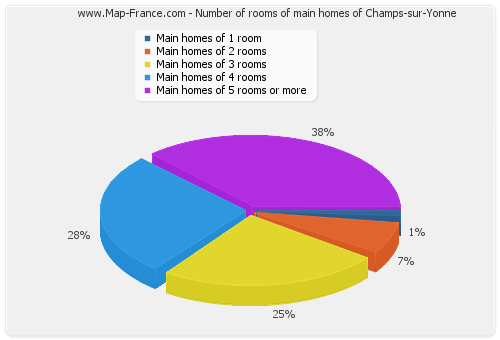 Number of rooms of main homes of Champs-sur-Yonne