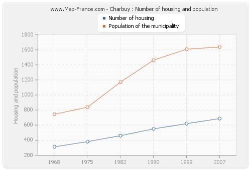 Charbuy : Number of housing and population