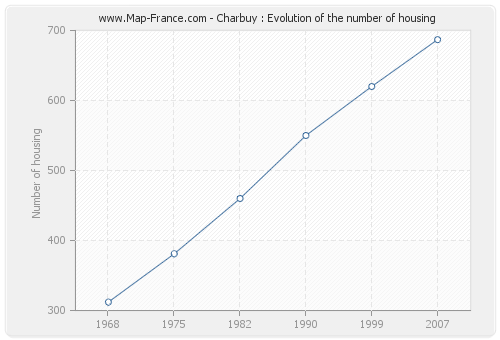 Charbuy : Evolution of the number of housing