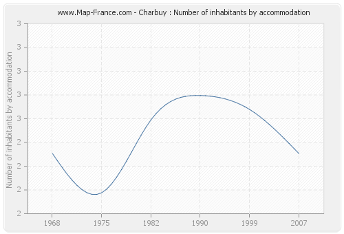 Charbuy : Number of inhabitants by accommodation