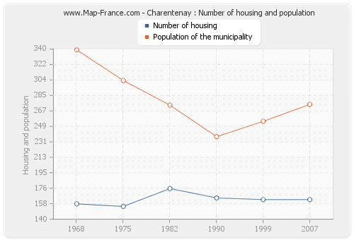 Charentenay : Number of housing and population