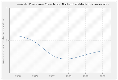 Charentenay : Number of inhabitants by accommodation