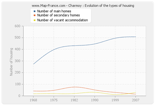 Charmoy : Evolution of the types of housing