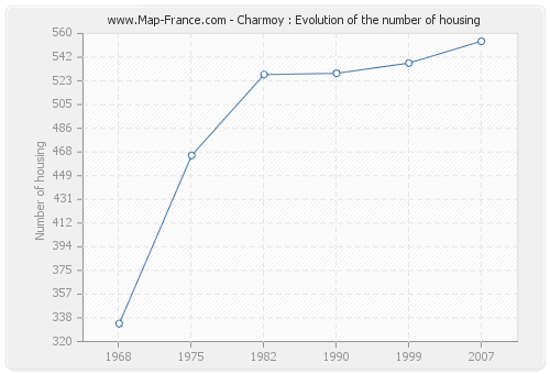 Charmoy : Evolution of the number of housing