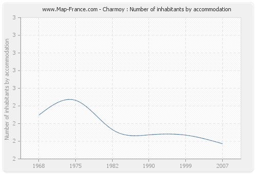 Charmoy : Number of inhabitants by accommodation