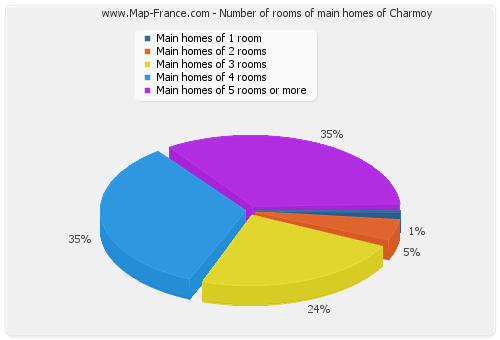 Number of rooms of main homes of Charmoy