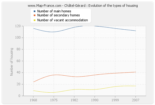 Châtel-Gérard : Evolution of the types of housing