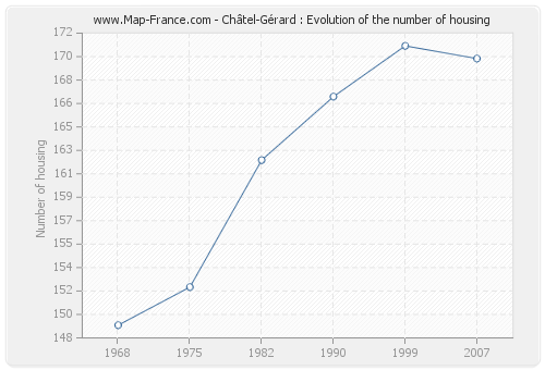 Châtel-Gérard : Evolution of the number of housing