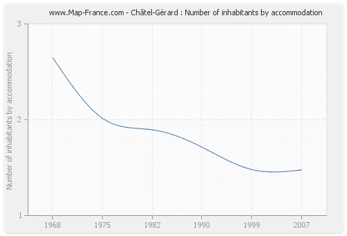 Châtel-Gérard : Number of inhabitants by accommodation
