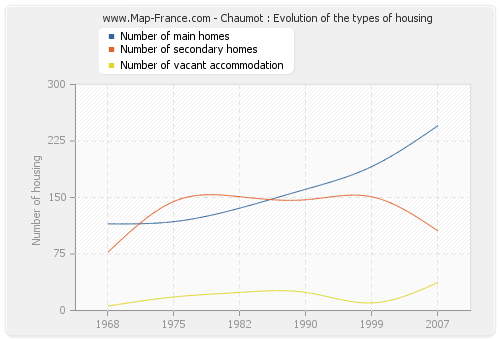 Chaumot : Evolution of the types of housing