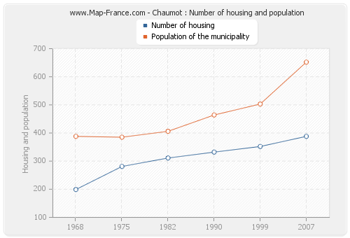 Chaumot : Number of housing and population