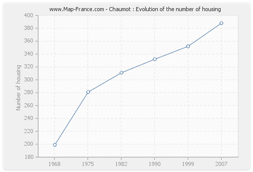 Chaumot : Evolution of the number of housing
