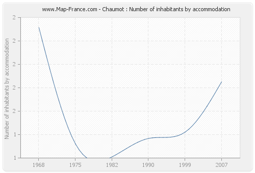 Chaumot : Number of inhabitants by accommodation