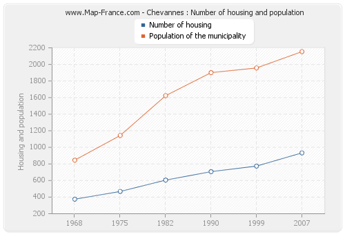 Chevannes : Number of housing and population