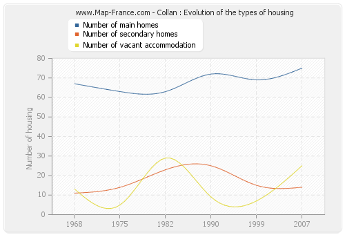 Collan : Evolution of the types of housing