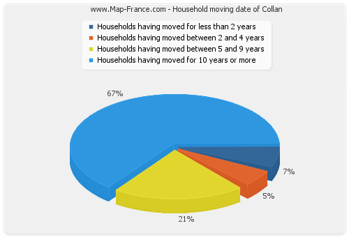 Household moving date of Collan