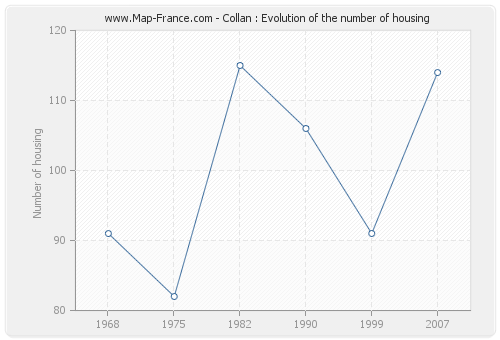 Collan : Evolution of the number of housing