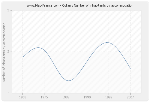 Collan : Number of inhabitants by accommodation