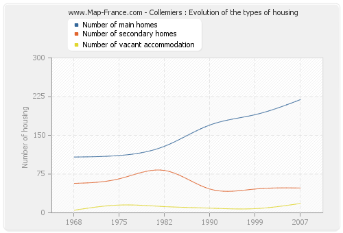 Collemiers : Evolution of the types of housing