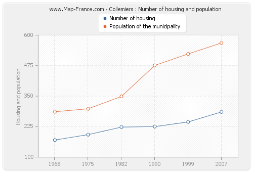 Collemiers : Number of housing and population