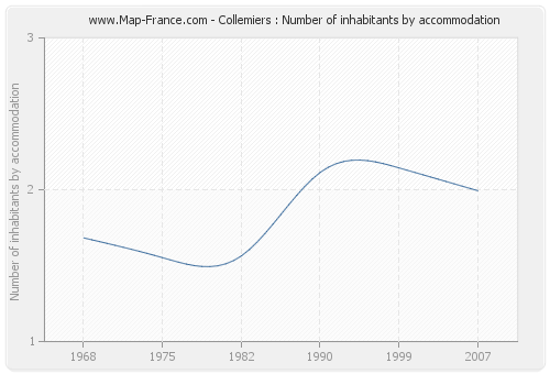 Collemiers : Number of inhabitants by accommodation