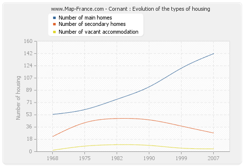 Cornant : Evolution of the types of housing