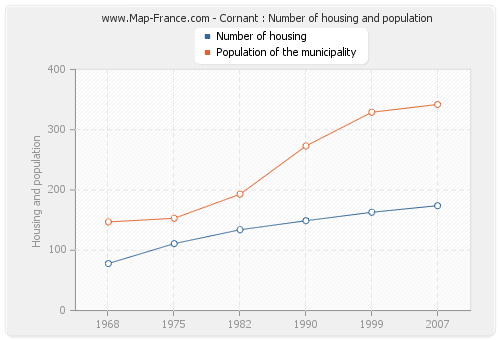 Cornant : Number of housing and population