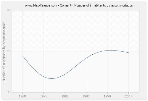 Cornant : Number of inhabitants by accommodation