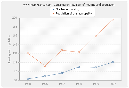 Coulangeron : Number of housing and population