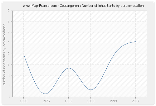 Coulangeron : Number of inhabitants by accommodation
