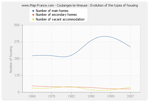 Coulanges-la-Vineuse : Evolution of the types of housing