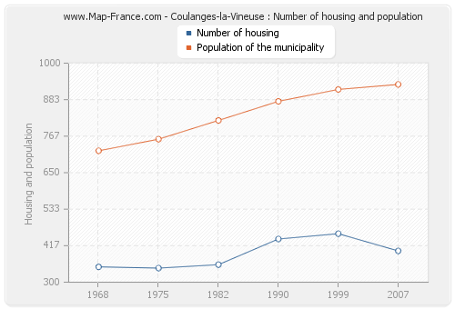 Coulanges-la-Vineuse : Number of housing and population