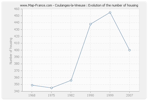 Coulanges-la-Vineuse : Evolution of the number of housing