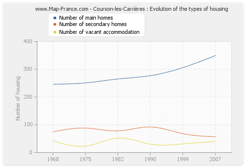 Courson-les-Carrières : Evolution of the types of housing