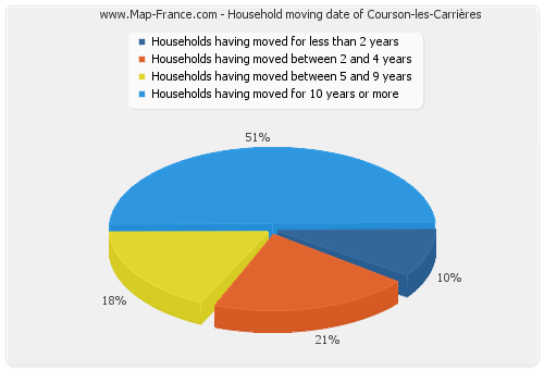 Household moving date of Courson-les-Carrières