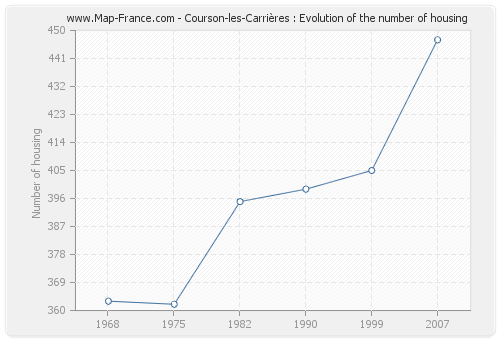 Courson-les-Carrières : Evolution of the number of housing