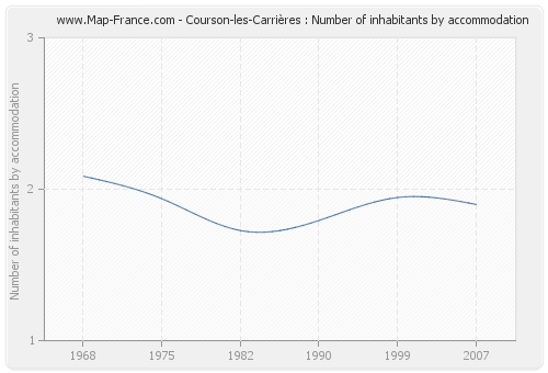 Courson-les-Carrières : Number of inhabitants by accommodation