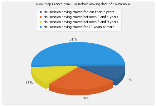 Household moving date of Coutarnoux