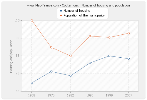 Coutarnoux : Number of housing and population