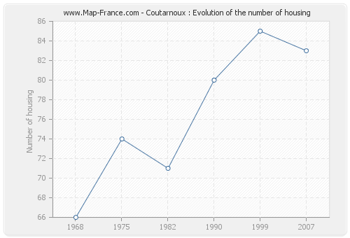 Coutarnoux : Evolution of the number of housing