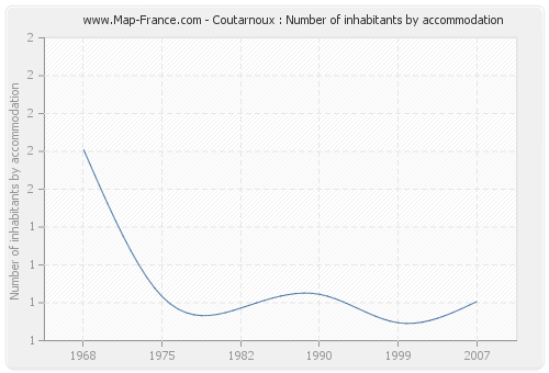 Coutarnoux : Number of inhabitants by accommodation