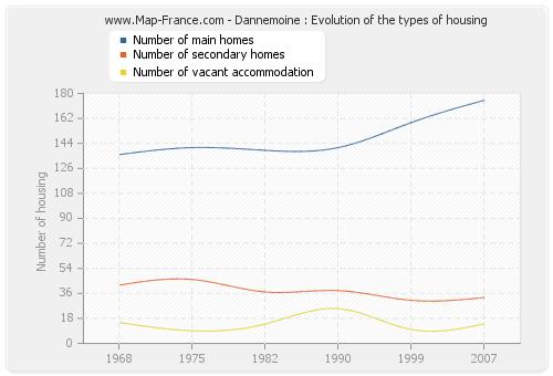 Dannemoine : Evolution of the types of housing