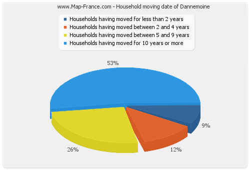 Household moving date of Dannemoine