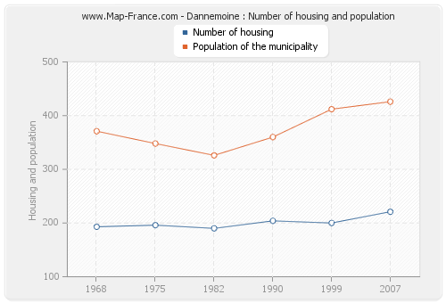 Dannemoine : Number of housing and population