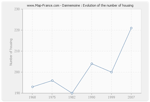 Dannemoine : Evolution of the number of housing
