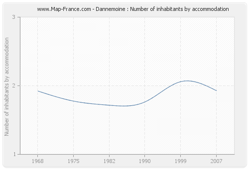 Dannemoine : Number of inhabitants by accommodation