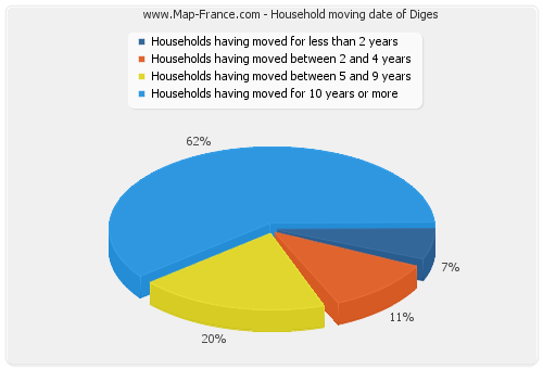 Household moving date of Diges