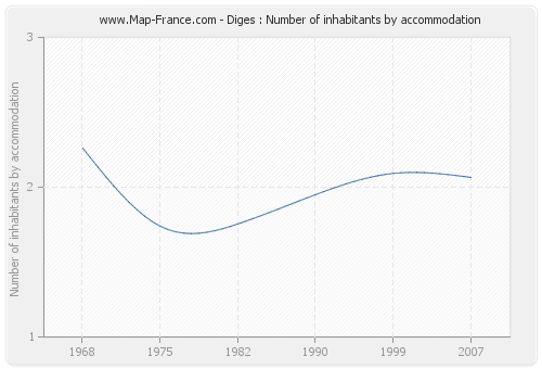 Diges : Number of inhabitants by accommodation