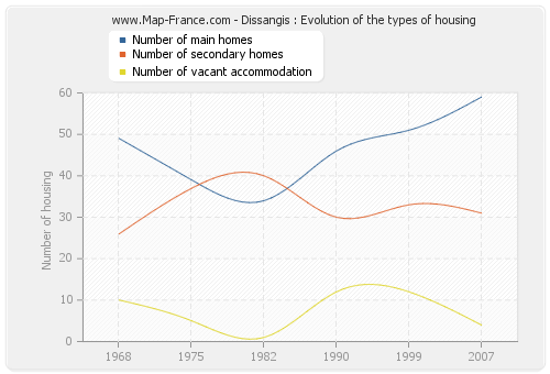 Dissangis : Evolution of the types of housing